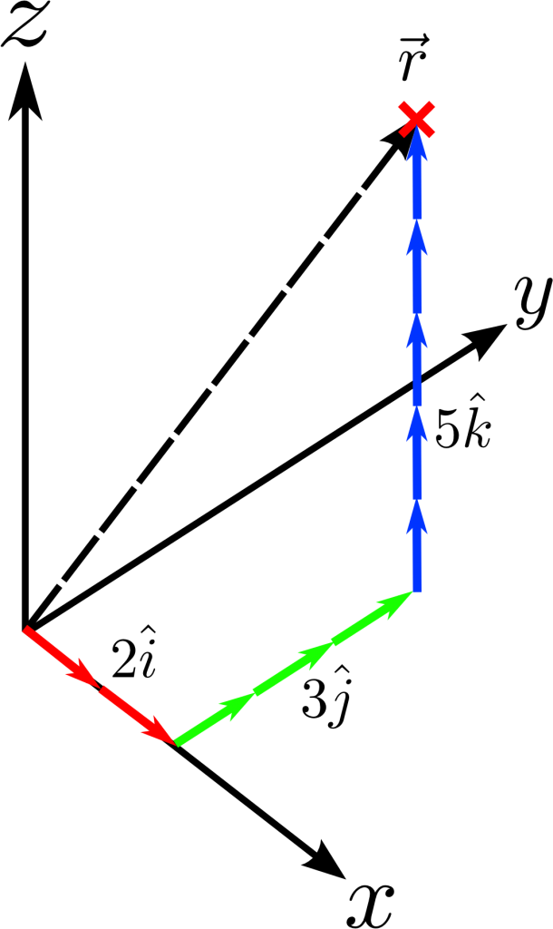basis-vectors